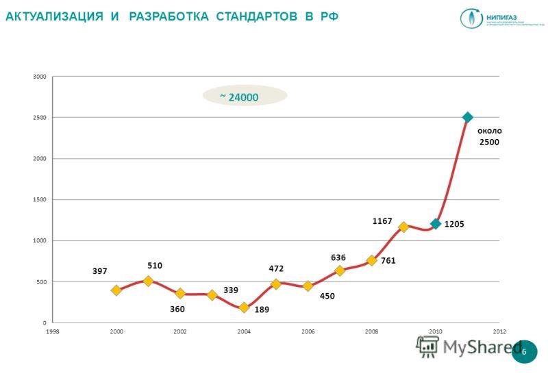 23595 АКТУАЛИЗАЦИЯ И РАЗРАБОТКА СТАНДАРТОВ В РФ 6