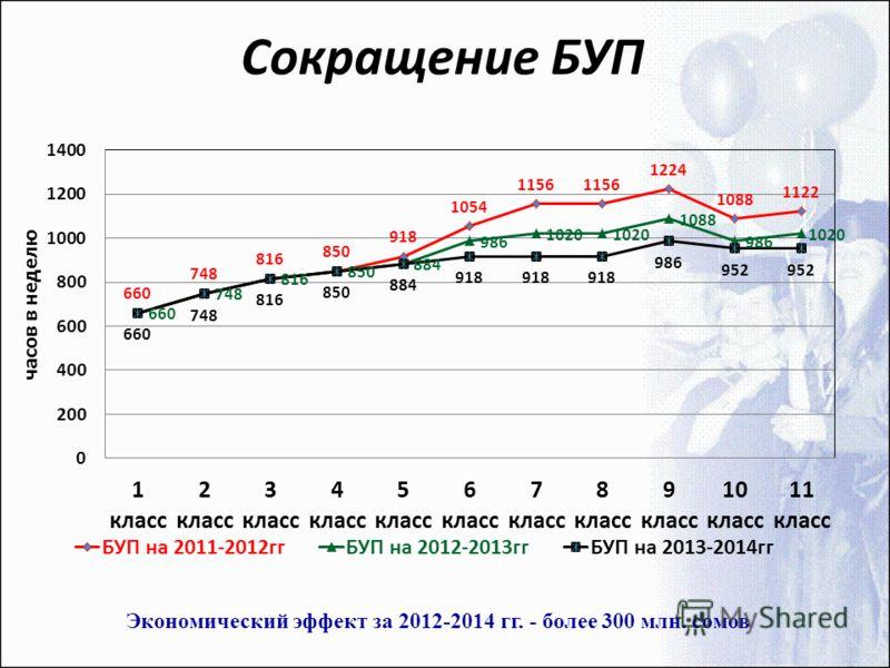 Сокращение БУП Экономический эффект за 2012-2014 гг. - более 300 млн. сомов
