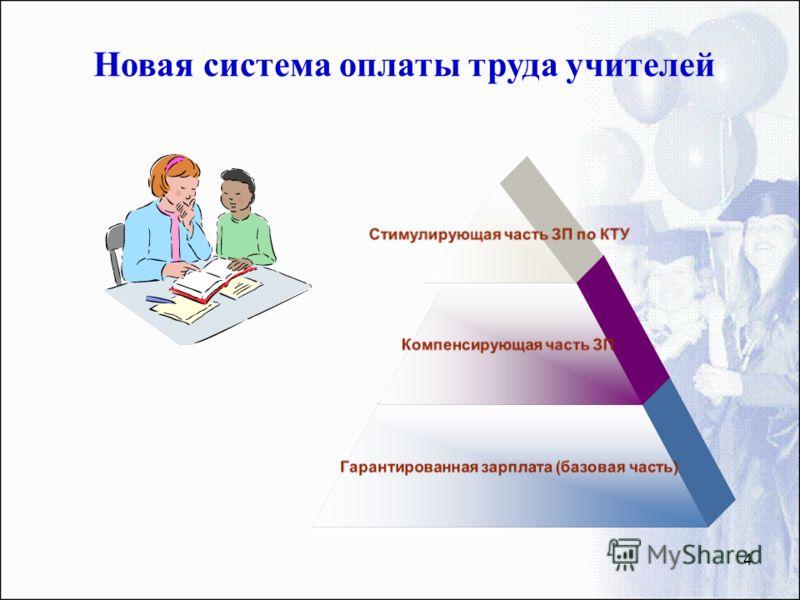 4 Новая система оплаты труда учителей Стимулирующая часть ЗП по КТУ Компенсирующая часть ЗП Гарантированная зарплата (базовая часть)