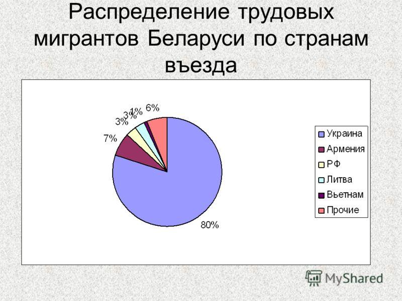 Распределение трудовых мигрантов Беларуси по странам въезда