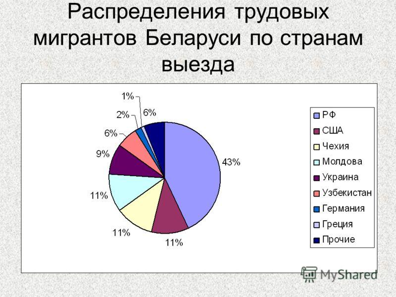 Распределения трудовых мигрантов Беларуси по странам выезда