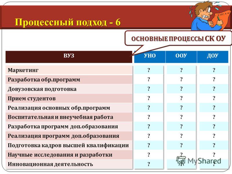 Процессный подход - 6 ВУЗУНОООУДОУ ОСНОВНЫЕ ПРОЦЕССЫ СК ОУ