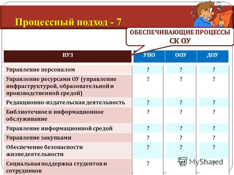 Процессный подход - 7 ВУЗУНОООУДОУ ОБЕСПЕЧИВАЮЩИЕ ПРОЦЕССЫ СК ОУ