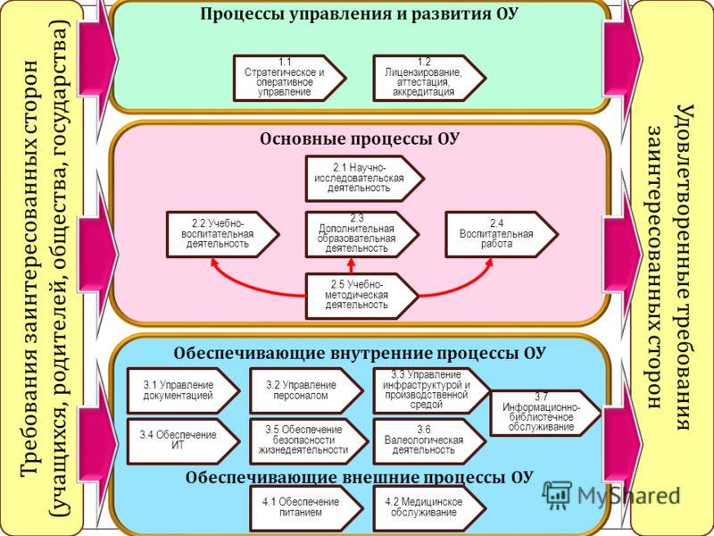 Процессный подход – 9 П роцессная модель ООУ Требования заинтересованных сторон ( учащихся, родителей, общества, государства ) Удовлетворенные требования заинтересованных сторон Процессы управления и развития ОУ Основные процессы ОУ Обеспечивающие вн