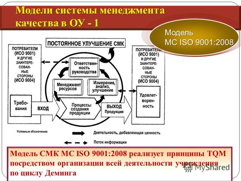 Модель СМК МС ISO 9001:2008 реализует принципы TQM посредством организации всей деятельности учреждения по циклу Деминга Модели системы менеджмента качества в ОУ - 1 Модель МС ISO 9001:2008