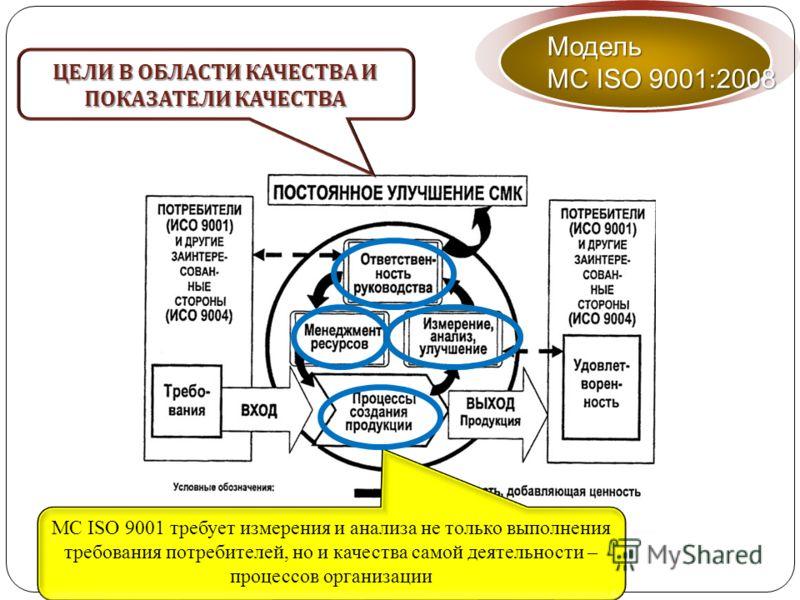 МС ISO 9001 требует измерения и анализа не только выполнения требования потребителей, но и качества самой деятельности – процессов организации Модель МС ISO 9001:2008 ЦЕЛИ В ОБЛАСТИ КАЧЕСТВА И ПОКАЗАТЕЛИ КАЧЕСТВА