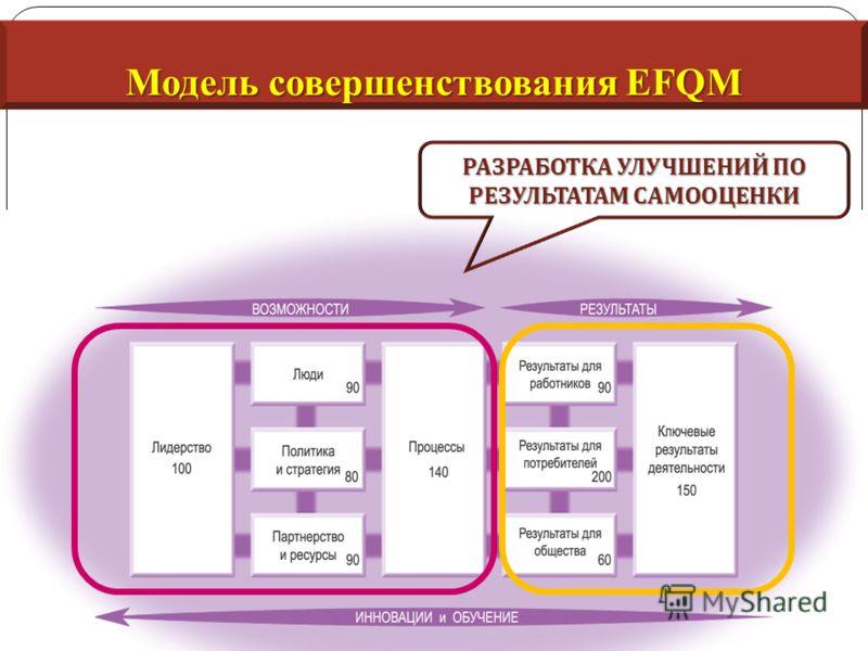 Модель совершенствования EFQM РАЗРАБОТКА УЛУЧШЕНИЙ ПО РЕЗУЛЬТАТАМ САМООЦЕНКИ