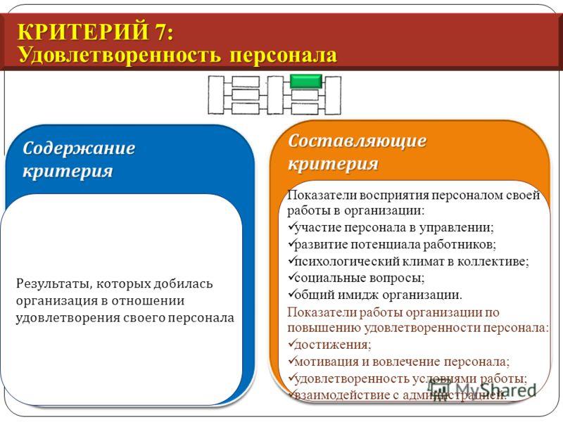 КРИТЕРИЙ 7: Удовлетворенность персонала Результаты, которых добилась организация в отношении удовлетворения своего персонала Показатели восприятия персоналом своей работы в организации: участие персонала в управлении; развитие потенциала работников;