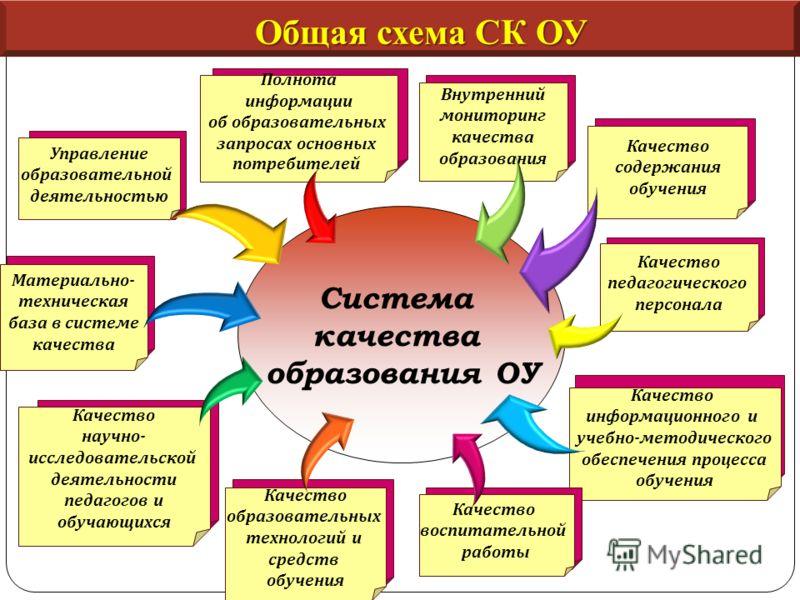 Общая схема СК ОУ Управление