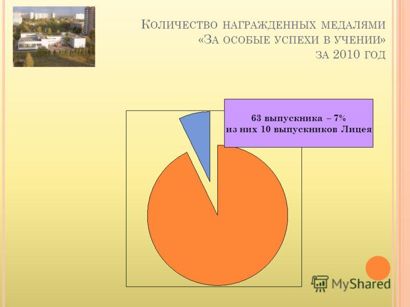 К ОЛИЧЕСТВО НАГРАЖДЕННЫХ МЕДАЛЯМИ «З А ОСОБЫЕ УСПЕХИ В УЧЕНИИ » ЗА 2010 ГОД 63 выпускника – 7% из них 10 выпускников Лицея