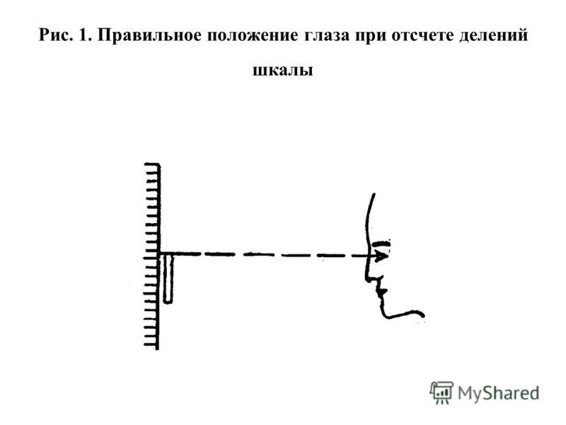 Рис. 1. Правильное положение глаза при отсчете делений шкалы