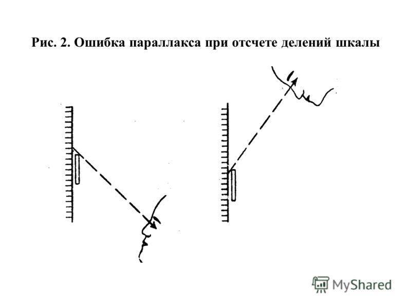 Рис. 2. Ошибка параллакса при отсчете делений шкалы