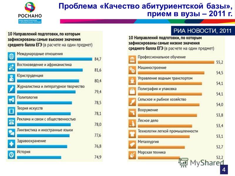 Проблема «Качество абитуриентской базы», прием в вузы – 2011 г. РИА НОВОСТИ, 2011 4
