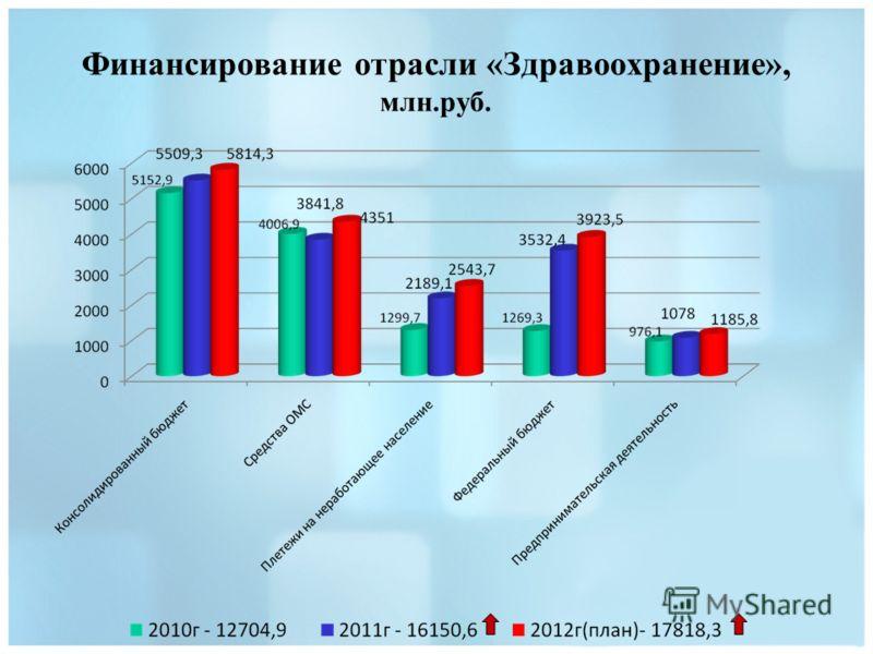 Финансирование отрасли «Здравоохранение», млн.руб.