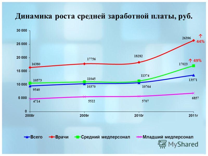 Динамика роста средней заработной платы, руб. 44% 49%