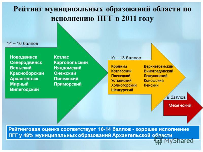 Рейтинг муниципальных образований области по исполнению ПГГ в 2011 году Рейтинговая оценка соответствует 16-14 баллов - хорошее исполнение ПГГ у 48% муниципальных образований Архангельской области 14 – 16 баллов 10 – 13 баллов 9 баллов Мезенский