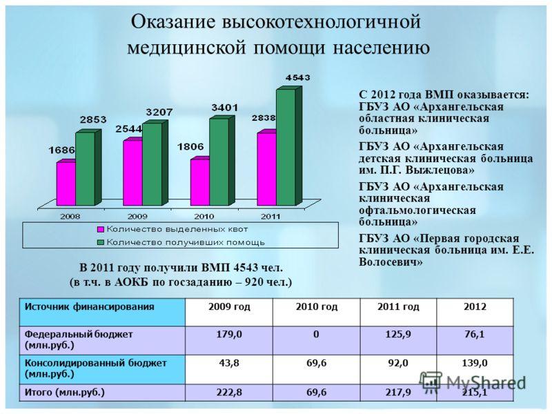 В 2011 году получили ВМП 4543 чел. (в т.ч. в АОКБ по госзаданию – 920 чел.) Оказание высокотехнологичной медицинской помощи населению Источник финансирования2009 год2010 год2011 год2012 Федеральный бюджет (млн.руб.) 179,00125,976,1 Консолидированный