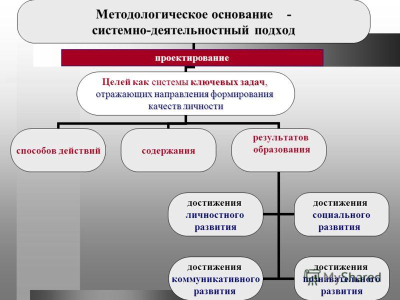 Методологическое основание - системно-деятельностный подход системы ключевых задач, Целей как системы ключевых задач, отражающих направления формирования качеств личности способов действийсодержания результатов образования достижения личностного разв