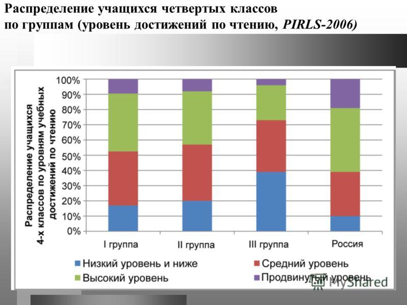 Распределение учащихся четвертых классов по группам (уровень достижений по чтению, PIRLS-2006)