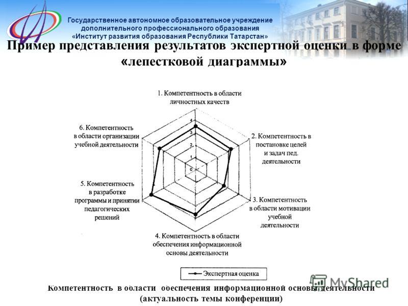 Пример представления результатов экспертной оценки в форме « лепестковой диаграммы » Компетентность в области обеспечения информационной основы деятельности (актуальность темы конференции)