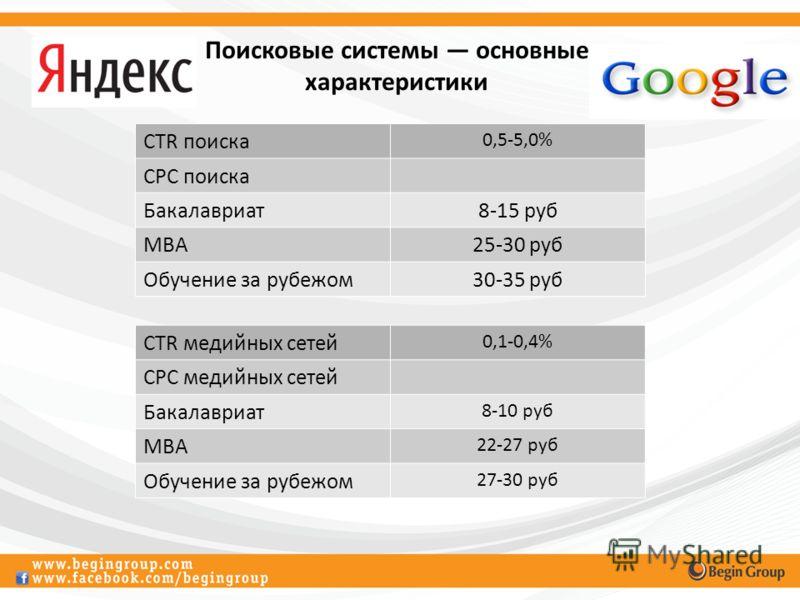 Поисковые системы основные характеристики CTR поиска 0,5-5,0% CPC поиска Бакалавриат8-15 руб MBA25-30 руб Обучение за рубежом30-35 руб CTR медийных сетей 0,1-0,4% CPC медийных сетей Бакалавриат 8-10 руб MBA 22-27 руб Обучение за рубежом 27-30 руб
