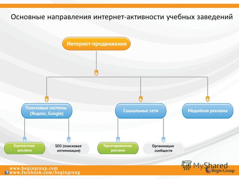 Основные направления интернет-активности учебных заведений