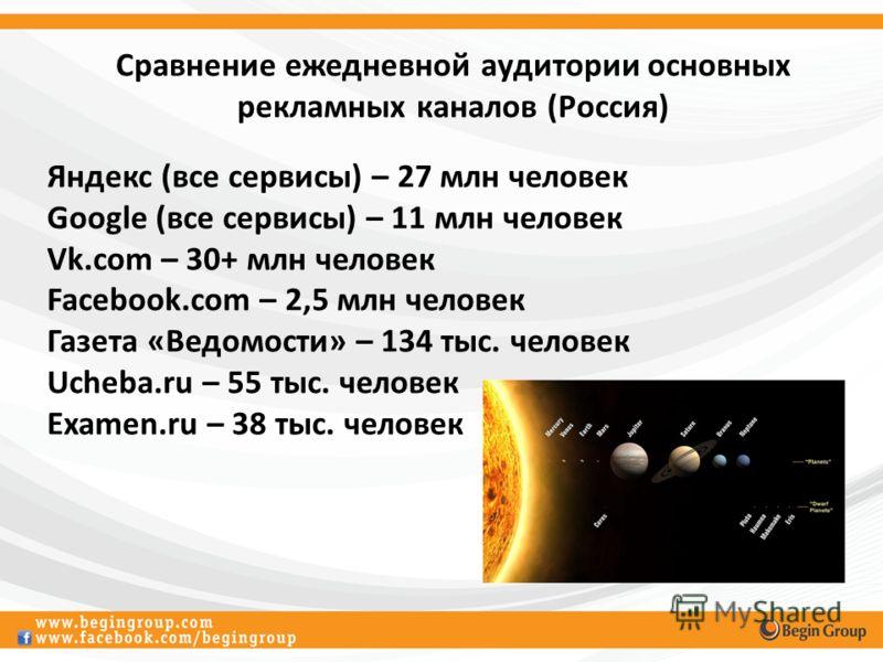 Сравнение ежедневной аудитории основных рекламных каналов (Россия) Яндекс (все сервисы) – 27 млн человек Google (все сервисы) – 11 млн человек Vk.com – 30+ млн человек Facebook.com – 2,5 млн человек Газета «Ведомости» – 134 тыс. человек Ucheba.ru – 5