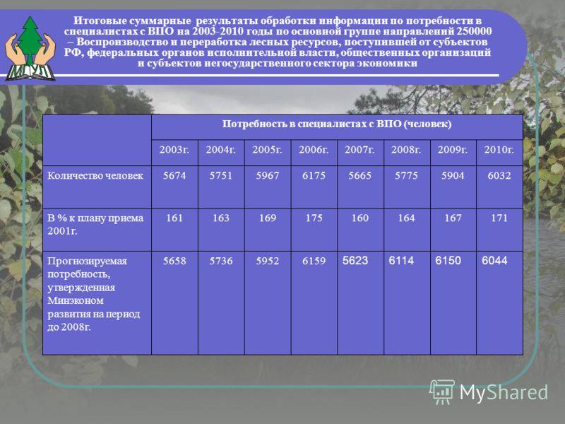 Итоговые суммарные результаты обработки информации по потребности в специалистах с ВПО на 2003-2010 годы по основной группе направлений 250000 – Воспроизводство и переработка лесных ресурсов, поступившей от субъектов РФ, федеральных органов исполните