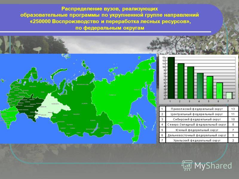 Распределение вузов, реализующих образовательные программы по укрупненной группе направлений «250000 Воспроизводство и переработка лесных ресурсов», по федеральным округам