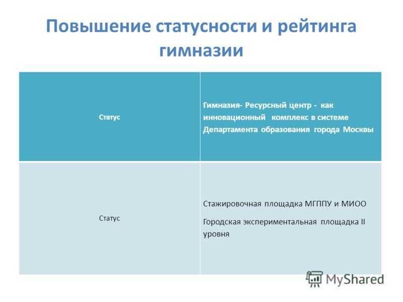 Повышение статусности и рейтинга гимназии Статус Гимназия- Ресурсный центр - как инновационный комплекс в системе Департамента образования города Москвы Статус Стажировочная площадка МГППУ и МИОО Городская экспериментальная площадка II уровня