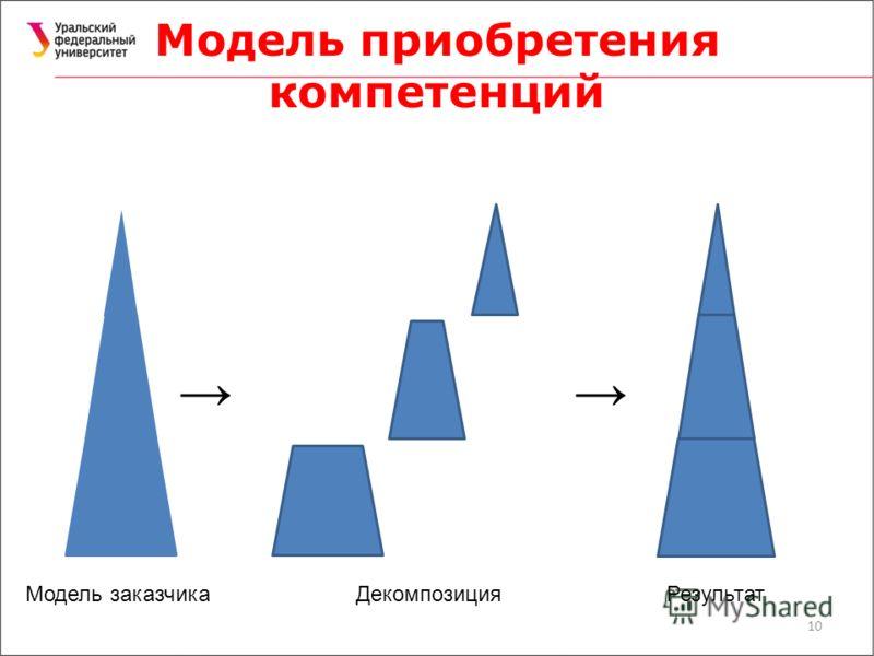 Модель приобретения компетенций 10 Модель заказчикаДекомпозицияРезультат