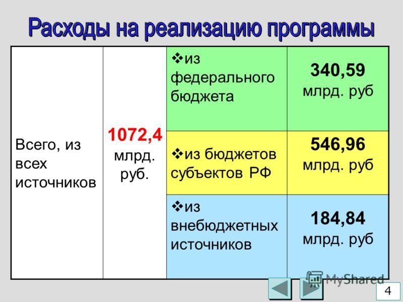 Всего, из всех источников 1072,4 млрд. руб. из федерального бюджета 340,59 млрд. руб из бюджетов субъектов РФ 546,96 млрд. руб из внебюджетных источников 184,84 млрд. руб 4