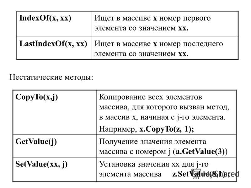 IndexOf(x, xx)Ищет в массиве x номер первого элемента со значением xx. LastIndexOf(x, xx)Ищет в массиве x номер последнего элемента со значением xx. Нестатические методы: CopyTo(x,j)Копирование всех элементов массива, для которого вызван метод, в мас