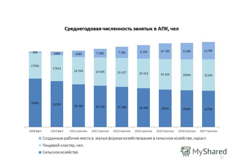 17 Среднегодовая численность занятых в АПК, чел