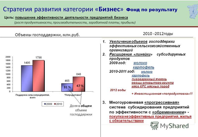 Стратегия развития категории «Бизнес» Фонд по результату Цель: повышение эффективности деятельности предприятий бизнеса (рост продуктивности, производительности, заработной платы, прибыли) Объемы господдержки, млн.руб. 31 % 47 % 1.Увеличение объемов