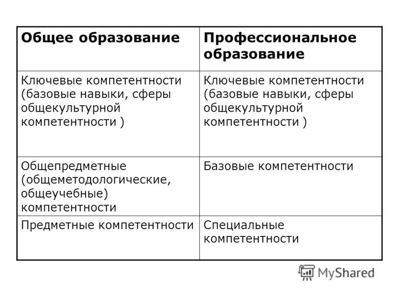Общее образованиеПрофессиональное образование Ключевые компетентности (базовые навыки, сферы общекультурной компетентности ) Общепредметные (общеметодологические, общеучебные) компетентности Базовые компетентности Предметные компетентностиСпециальные