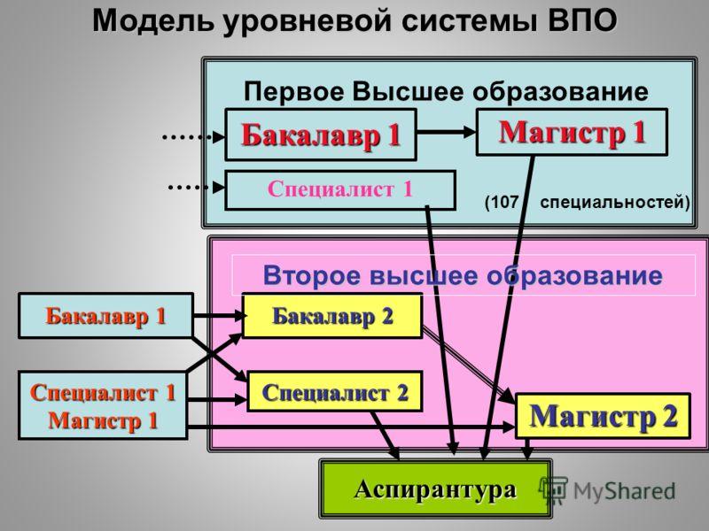 Модель уровневой системы ВПО Бакалавр 1 Магистр 1 Бакалавр 1 Магистр 2 Бакалавр 2 Аспирантура Специалист 1 Специалист 2 Специалист 1 Магистр 1 (107 специальностей) Второе высшее образование Первое Высшее образование