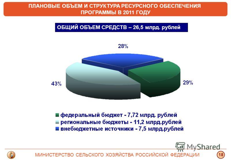 ПЛАНОВЫЕ ОБЪЕМ И СТРУКТУРА РЕСУРСНОГО ОБЕСПЕЧЕНИЯ ПРОГРАММЫ В 2011 ГОДУ ОБЩИЙ ОБЪЕМ СРЕДСТВ – 26,5 млрд. рублей МИНИСТЕРСТВО СЕЛЬСКОГО ХОЗЯЙСТВА РОССИЙСКОЙ ФЕДЕРАЦИИ 18