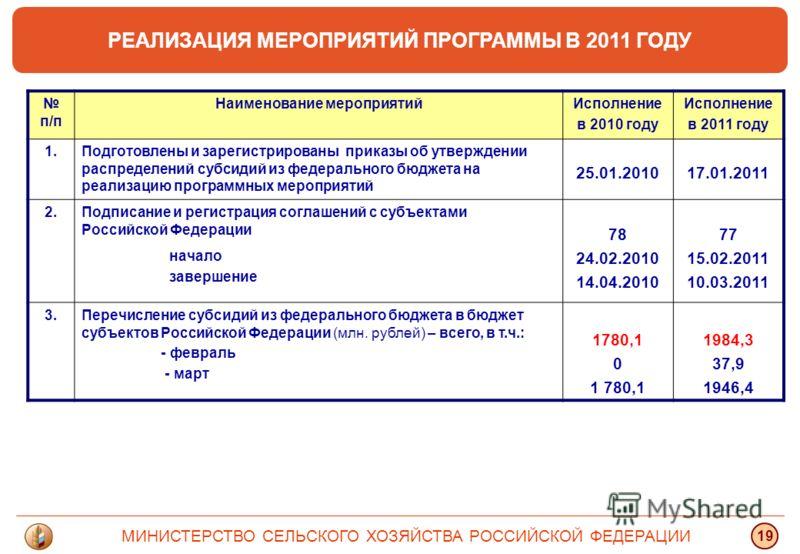 МИНИСТЕРСТВО СЕЛЬСКОГО ХОЗЯЙСТВА РОССИЙСКОЙ ФЕДЕРАЦИИ 19 РЕАЛИЗАЦИЯ МЕРОПРИЯТИЙ ПРОГРАММЫ В 2011 ГОДУ п/п Наименование мероприятийИсполнение в 2010 году Исполнение в 2011 году 1.Подготовлены и зарегистрированы приказы об утверждении распределений суб