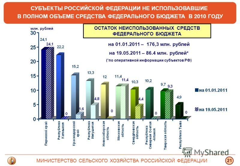 СУБЪЕКТЫ РОССИЙСКОЙ ФЕДЕРАЦИИ НЕ ИСПОЛЬЗОВАВШИЕ В ПОЛНОМ ОБЪЕМЕ СРЕДСТВА ФЕДЕРАЛЬНОГО БЮДЖЕТА В 2010 ГОДУ млн. рублей МИНИСТЕРСТВО СЕЛЬСКОГО ХОЗЯЙСТВА РОССИЙСКОЙ ФЕДЕРАЦИИ 21 ОСТАТОК НЕИСПОЛЬЗОВАННЫХ СРЕДСТВ ФЕДЕРАЛЬНОГО БЮДЖЕТА на 01.01.2011 – 176,3