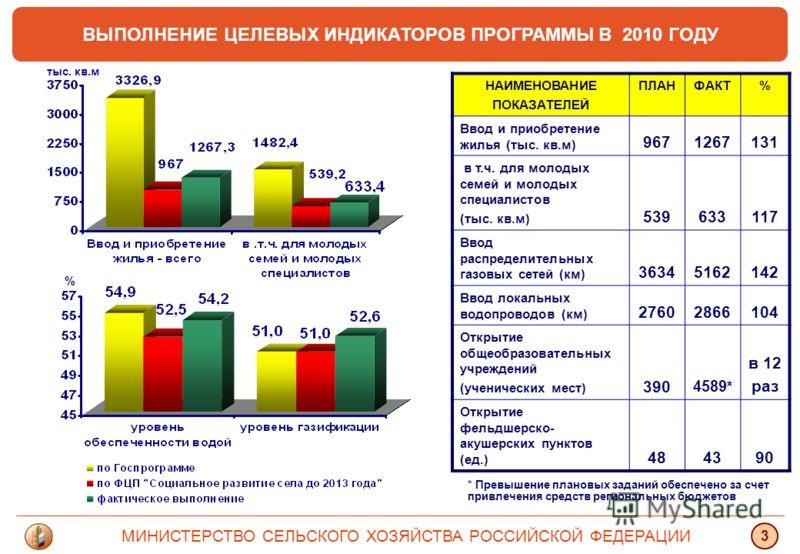 ВЫПОЛНЕНИЕ ЦЕЛЕВЫХ ИНДИКАТОРОВ ПРОГРАММЫ В 2010 ГОДУ МИНИСТЕРСТВО СЕЛЬСКОГО ХОЗЯЙСТВА РОССИЙСКОЙ ФЕДЕРАЦИИ 3 тыс. кв.м % НАИМЕНОВАНИЕ ПОКАЗАТЕЛЕЙ ПЛАНФАКТ% Ввод и приобретение жилья (тыс. кв.м) 9671267131 в т.ч. для молодых семей и молодых специалист