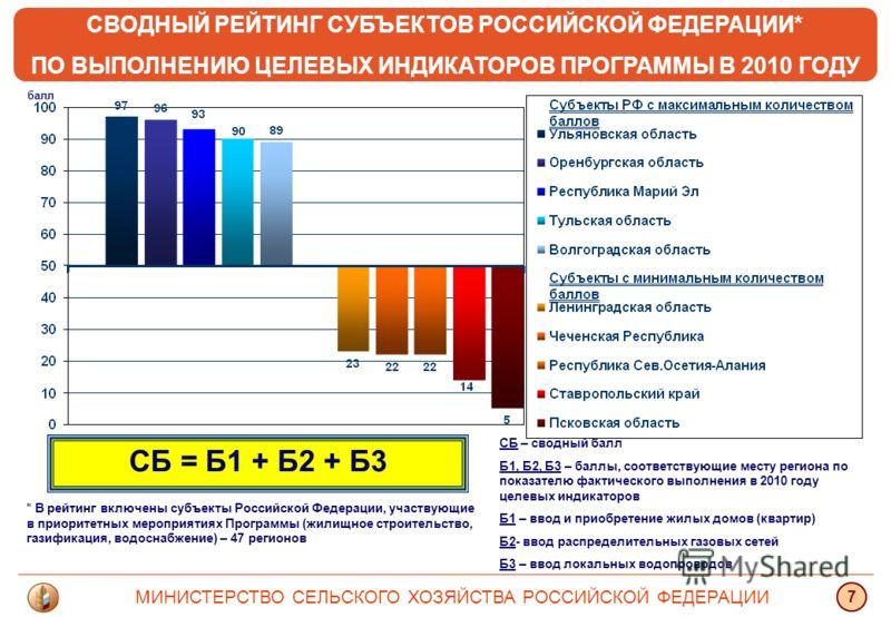 СВОДНЫЙ РЕЙТИНГ СУБЪЕКТОВ РОССИЙСКОЙ ФЕДЕРАЦИИ* ПО ВЫПОЛНЕНИЮ ЦЕЛЕВЫХ ИНДИКАТОРОВ ПРОГРАММЫ В 2010 ГОДУ МИНИСТЕРСТВО СЕЛЬСКОГО ХОЗЯЙСТВА РОССИЙСКОЙ ФЕДЕРАЦИИ 7 балл СБ = Б1 + Б2 + Б3 СБ – сводный балл Б1, Б2, Б3 – баллы, соответствующие месту региона