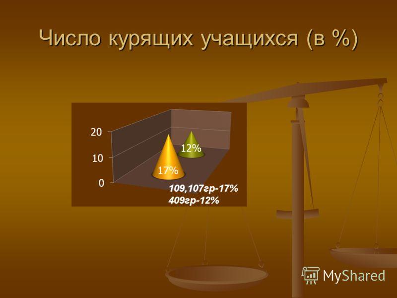 Число курящих учащихся (в %) 109,107гр-17% 409гр-12%