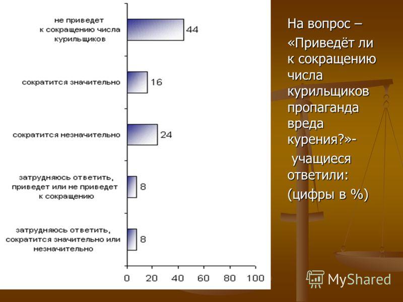 На вопрос – «Приведёт ли к сокращению числа курильщиков пропаганда вреда курения?»- учащиеся ответили: учащиеся ответили: (цифры в %)