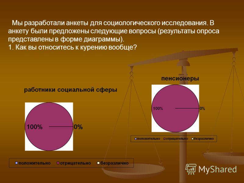 Мы разработали анкеты для социологического исследования. В анкету были предложены следующие вопросы (результаты опроса представлены в форме диаграммы). 1. Как вы относитесь к курению вообще?