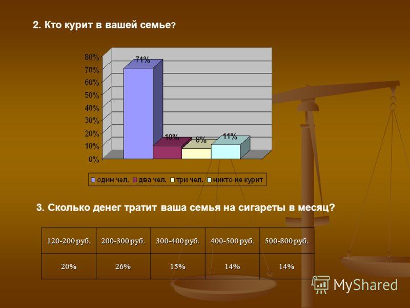120-200 руб. 200-300 руб. 300-400 руб. 400-500 руб. 500-800 руб. 20%26%15%14%14% 2. Кто курит в вашей семье ? 3. Сколько денег тратит ваша семья на сигареты в месяц?