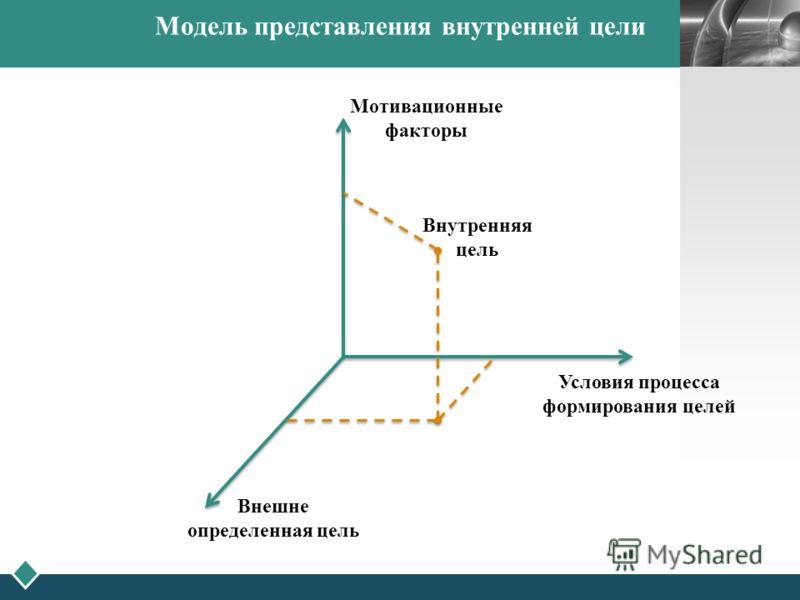 LOGO Модель представления внутренней цели Мотивационные факторы Условия процесса формирования целей Внешне определенная цель Внутренняя цель