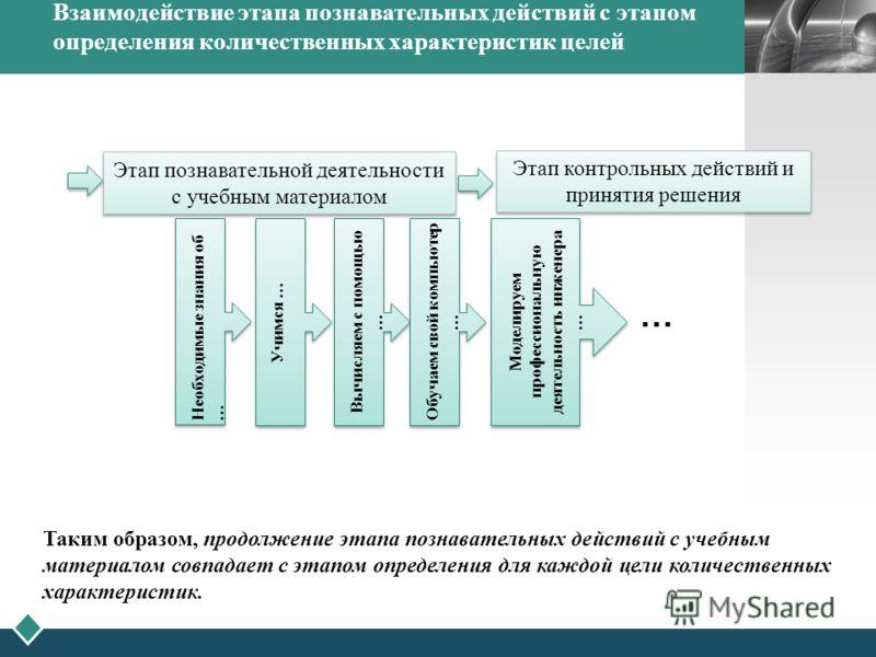 LOGO Взаимодействие этапа познавательных действий с этапом определения количественных характеристик целей Таким образом, продолжение этапа познавательных действий с учебным материалом совпадает с этапом определения для каждой цели количественных хара