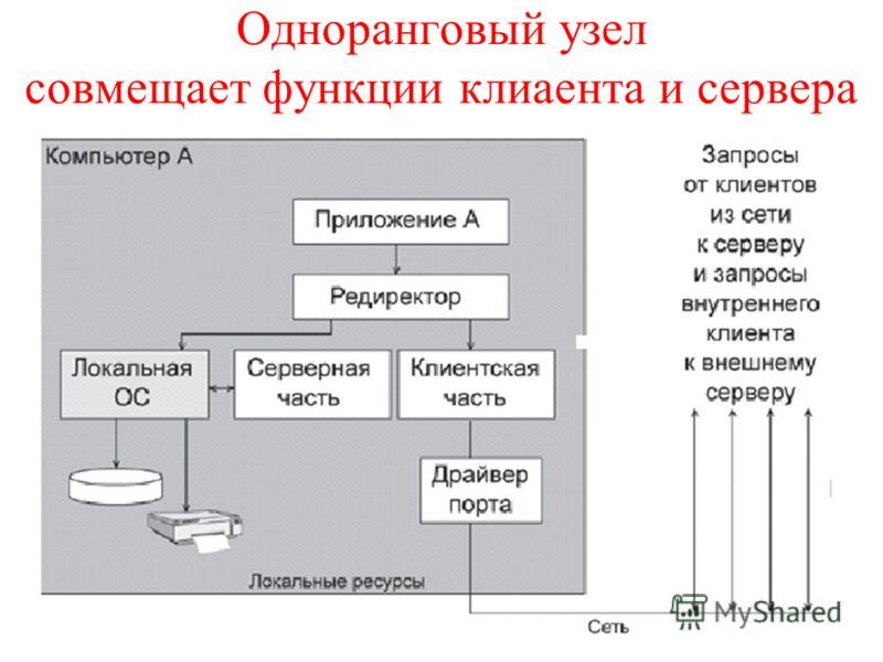 16 Одноранговый узел совмещает функции клиаента и сервера