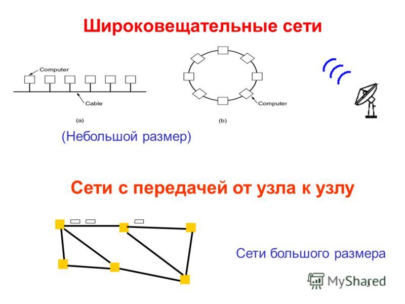 3 Широковещательные сети Сети с передачей от узла к узлу (Небольшой размер) Сети большого размера
